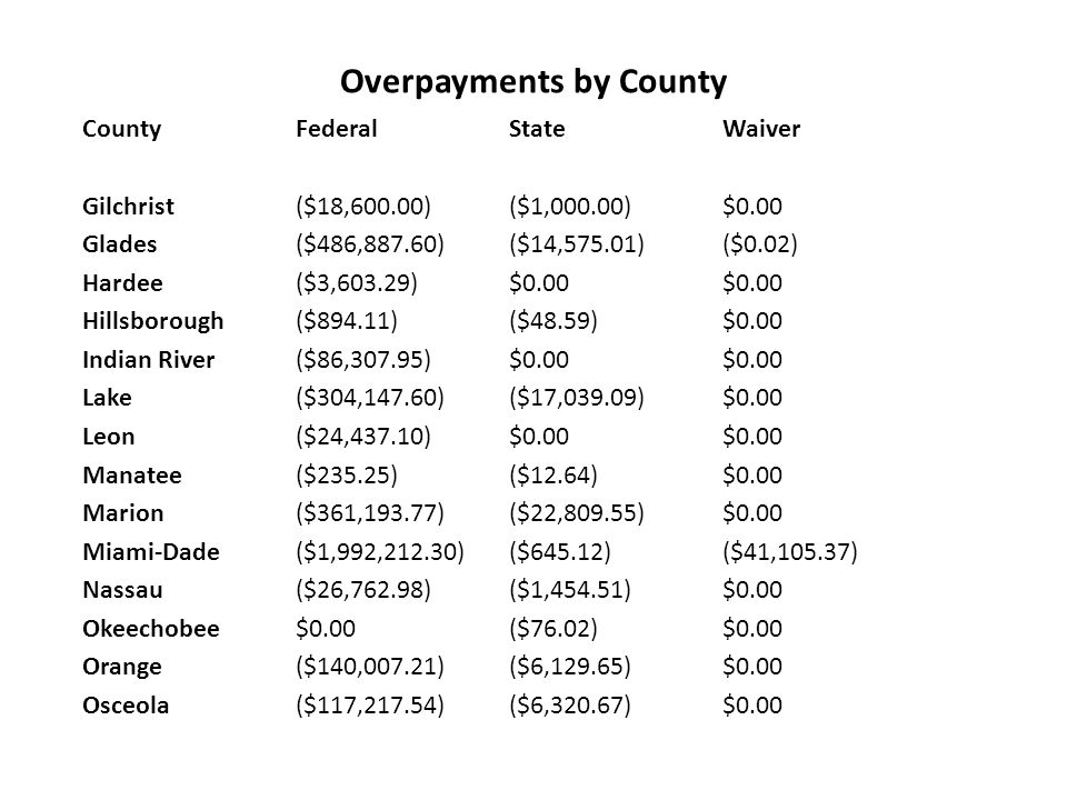 Overpayments by County County Federal State Waiver Gilchrist ($18,600.00) ($1,000.00) $0.00 Glades ($486,887.60) ($14,575.01) ($0.02) Hardee ($3,603.29) $0.00 $0.00 Hillsborough ($894.11) ($48.59) $0.00 Indian River ($86,307.95) $0.00 $0.00 Lake ($304,147.60) ($17,039.09) $0.00 Leon ($24,437.10) $0.00 $0.00 Manatee ($235.25) ($12.64) $0.00 Marion ($361,193.77) ($22,809.55) $0.00 Miami-Dade ($1,992,212.30) ($645.12) ($41,105.37) Nassau ($26,762.98) ($1,454.51) $0.00 Okeechobee $0.00 ($76.02) $0.00 Orange ($140,007.21) ($6,129.65) $0.00 Osceola ($117,217.54) ($6,320.67) $0.00