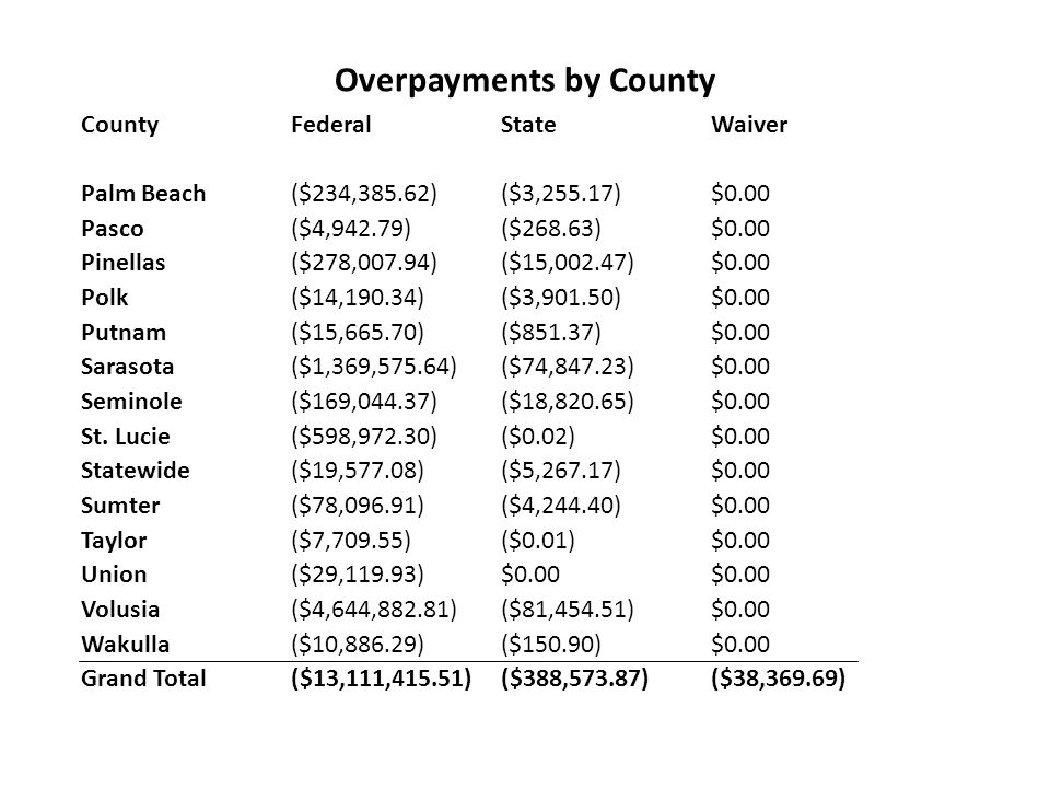 Overpayments by County County Federal State Waiver Palm Beach ($234,385.62) ($3,255.17) $0.00 Pasco ($4,942.79) ($268.63) $0.00 Pinellas ($278,007.94) ($15,002.47) $0.00 Polk ($14,190.34) ($3,901.50) $0.00 Putnam ($15,665.70) ($851.37) $0.00 Sarasota ($1,369,575.64) ($74,847.23) $0.00 Seminole ($169,044.37) ($18,820.65) $0.00 St.