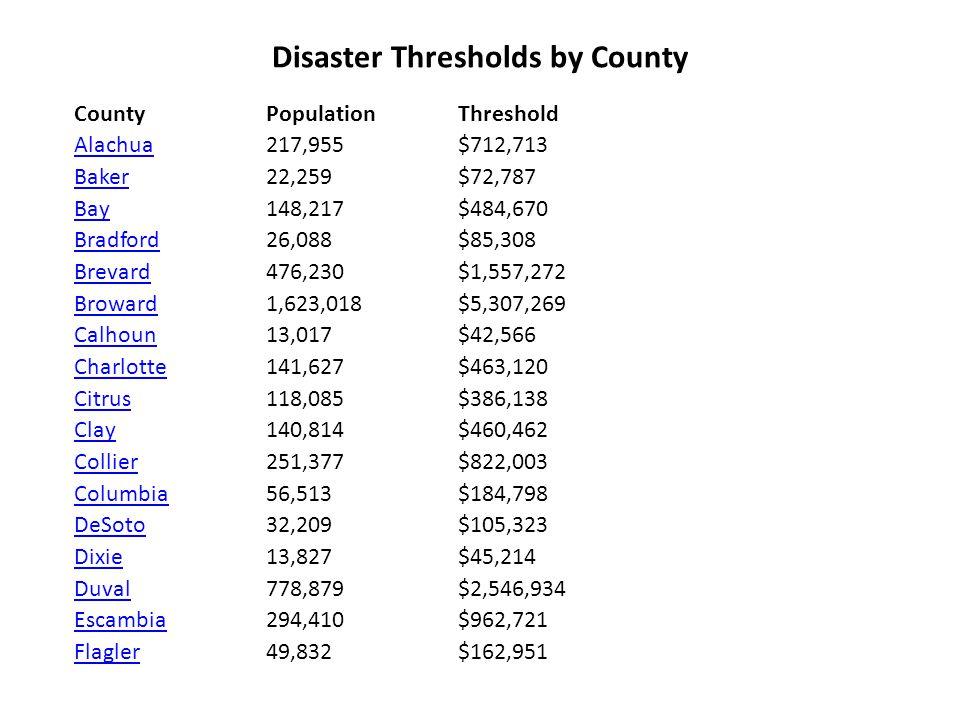 Disaster Thresholds by County County PopulationThreshold AlachuaAlachua 217,955 $712,713 BakerBaker 22,259 $72,787 BayBay 148,217 $484,670 BradfordBradford 26,088 $85,308 BrevardBrevard 476,230 $1,557,272 BrowardBroward 1,623,018 $5,307,269 CalhounCalhoun 13,017 $42,566 CharlotteCharlotte 141,627 $463,120 CitrusCitrus 118,085 $386,138 ClayClay 140,814 $460,462 CollierCollier 251,377 $822,003 ColumbiaColumbia 56,513 $184,798 DeSotoDeSoto 32,209 $105,323 DixieDixie 13,827 $45,214 DuvalDuval 778,879 $2,546,934 EscambiaEscambia 294,410 $962,721 FlaglerFlagler 49,832 $162,951