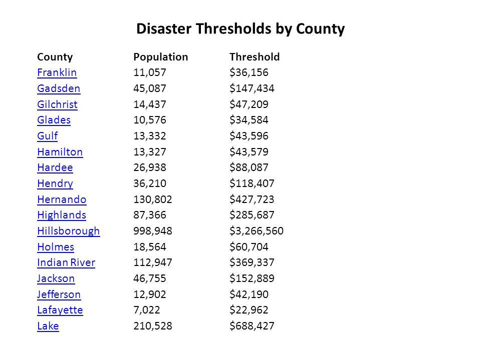 Disaster Thresholds by County County PopulationThreshold LeeLee 440,888 $1,441,704 LeonLeon 239,452 $783,008 LevyLevy 34,450 $112,652 LibertyLiberty 7,021 $22,959 MadisonMadison 18,733 $61,257 ManateeManatee 264,002 $863,287 MarionMarion 258,916 $846,655 MartinMartin 126,731 $414,410 Miami-DadeMiami-Dade 2,253,362 $7,368,494 MonroeMonroe 79,589 $260,256 NassauNassau 57,663 $188,558 OkaloosaOkaloosa 170,498 $557,528 OkeechobeeOkeechobee 35,910 $117,426 OrangeOrange 896,344 $2,931,045 OsceolaOsceola 172,493 $564,052 Palm BeachPalm Beach 1,131,184 $3,698,972 PascoPasco 344,765 $1,127,382