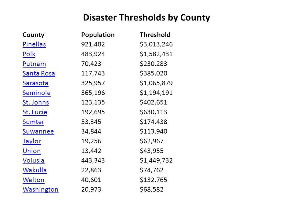 Disaster Thresholds by County County PopulationThreshold PinellasPinellas 921,482 $3,013,246 PolkPolk 483,924 $1,582,431 PutnamPutnam 70,423 $230,283 Santa RosaSanta Rosa 117,743 $385,020 SarasotaSarasota 325,957 $1,065,879 SeminoleSeminole 365,196 $1,194,191 St.