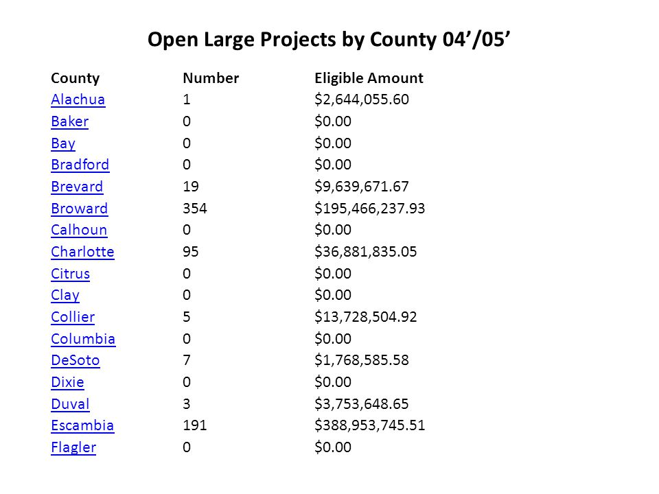 Open Large Projects by County 04'/05' County NumberEligible Amount FranklinFranklin 3 $1,395,989.35 GadsdenGadsden 0 $0.00 GilchristGilchrist 0$0.00 Glades 0 $0.00 GulfGulf 0$0.00 HamiltonHamilton 0$0.00 HardeeHardee 9 $7,388,490.29 HendryHendry 0 $0.00 HernandoHernando 0 $0.00 HighlandsHighlands 5$319,082.60 HillsboroughHillsborough 28 $21,337,855.36 HolmesHolmes 0 $0.00 Indian RiverIndian River 47 $12,230,894.94 JacksonJackson 0$0.00 JeffersonJefferson 0 $0.00 LafayetteLafayette 0$0.00 LakeLake 2 $1,177,860.93