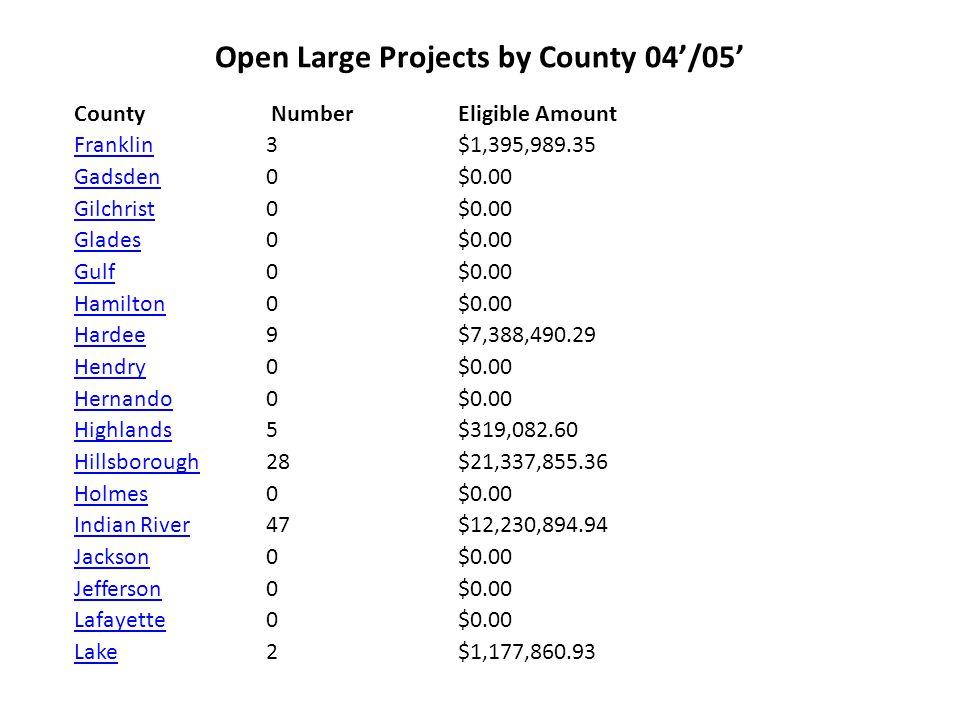 Open Large Projects by County 04'/05' County NumberEligible Amount LeeLee 9 $8,614,705.51 LeonLeon 0$0.00 LevyLevy 0 $0.00 LibertyLiberty 0$0.00 MadisonMadison 0 $0.00 ManateeManatee 1 $1,909,077.00 MarionMarion 1 $813,482.00 MartinMartin 50 $12,273,020.90 Miami-DadeMiami-Dade 391 $350,358,342.03 MonroeMonroe 19$10,011,629.52 NassauNassau 0 $0.00 OkaloosaOkaloosa 18 $9,229,080.26 OkeechobeeOkeechobee 0 $0.00 OrangeOrange 80 $45,802,659.15 OsceolaOsceola 15$2,897,503.75 Palm BeachPalm Beach 348 $139,027,430.95 PascoPasco 0 $0.00