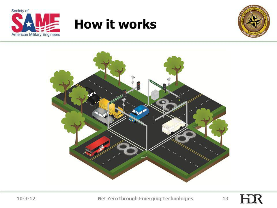 How it works 10-3-12Net Zero through Emerging Technologies13
