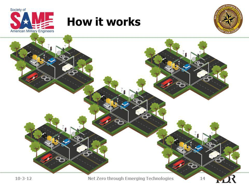 How it works 10-3-12Net Zero through Emerging Technologies14
