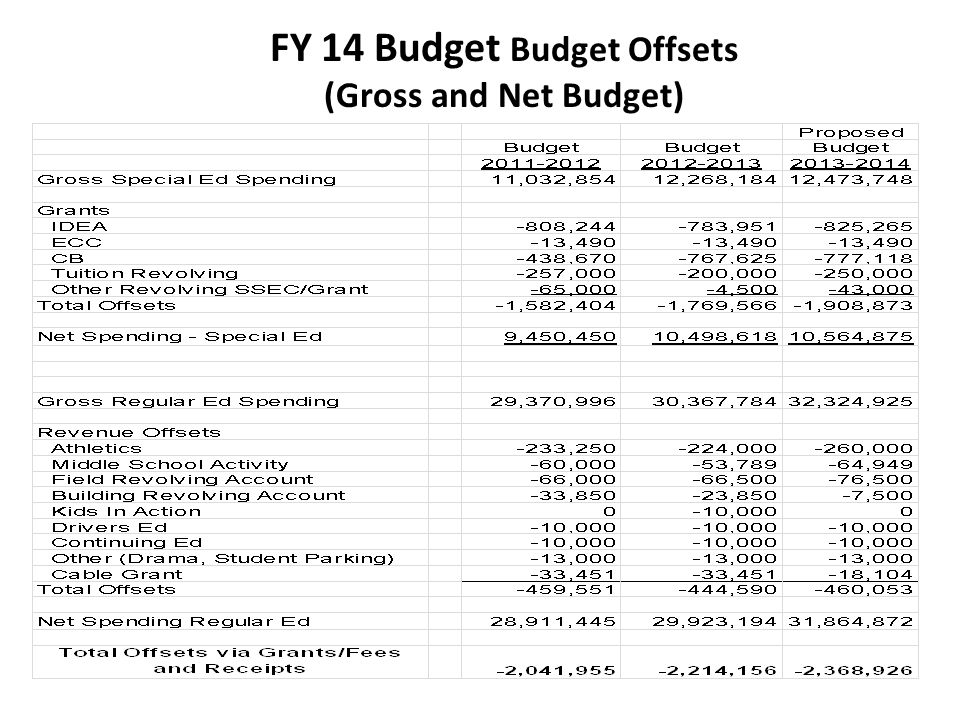 FY 14 Budget Budget Offsets (Gross and Net Budget)