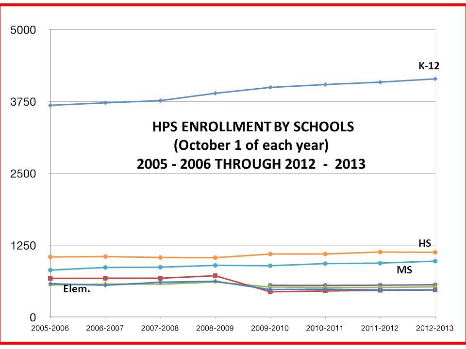HPS ENROLLMENT BY SCHOOLS (October 1 of each year) 2005 - 2006 THROUGH 2012 - 2013 K-12 HS MS Elem.
