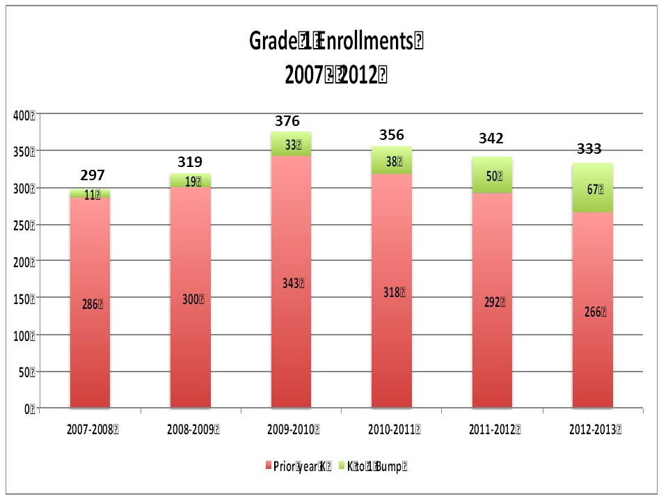 K – 12 Projections for September 2014 (based on moving along December 2012 actuals) Grades K – 5 2041 -339 (to gr.