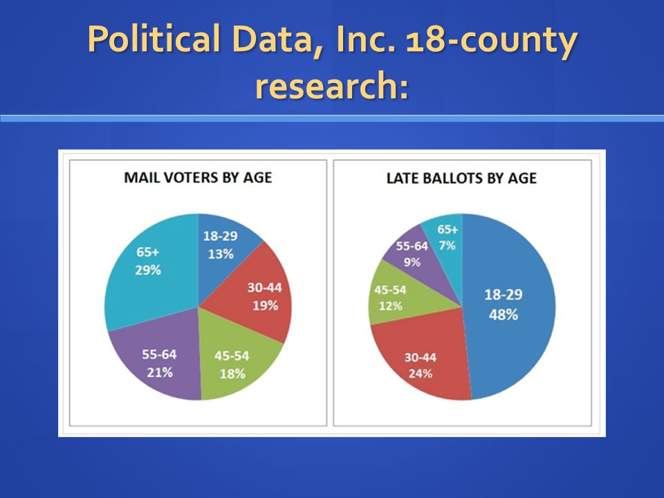 Political Data, Inc. 18-county research: