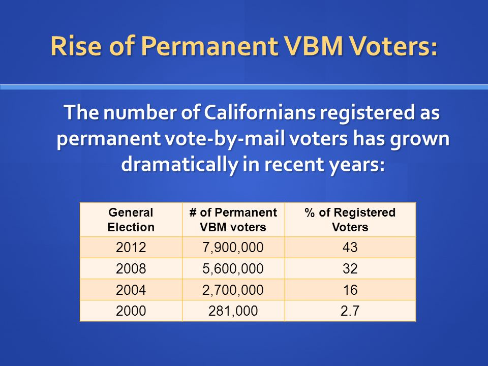Rise of Permanent VBM Voters: The number of Californians registered as permanent vote-by-mail voters has grown dramatically in recent years: The number of Californians registered as permanent vote-by-mail voters has grown dramatically in recent years: General Election # of Permanent VBM voters % of Registered Voters 20127,900,00043 20085,600,00032 20042,700,00016 2000281,0002.7