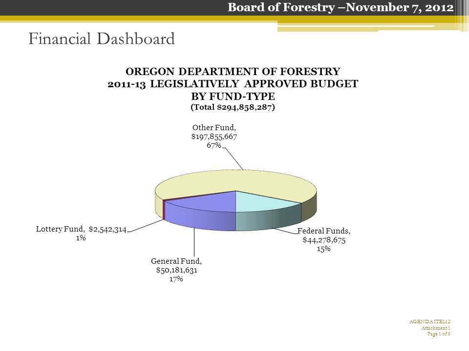 Financial Dashboard AMOUNT RECEIVED + CURRENT RECEIVABLES TO DATE VERSES PROJECTED BIENNIAL REVENUES Shows a total of revenues received plus current receivables from July 1, 2011 through September 30, 2012, against the projected revenues for the 2011-13 biennium.