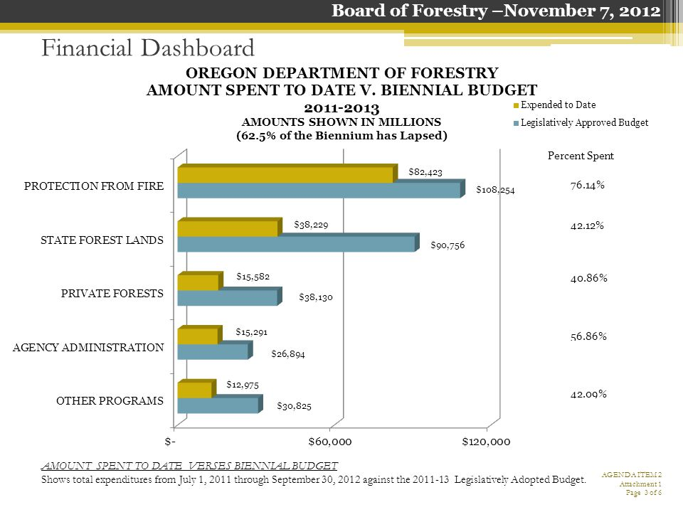 Financial Dashboard CASH BALANCE IN MAIN CASH ACCOUNT Shows the cash balance over the last fiscal year in comparison to current fiscal year on a monthly basis.