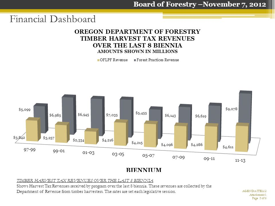 Financial Dashboard TIMBER HARVEST TAX REVENUES OVER THE LAST 8 BIENNIA Shows Harvest Tax Revenues received by program over the last 8 biennia.