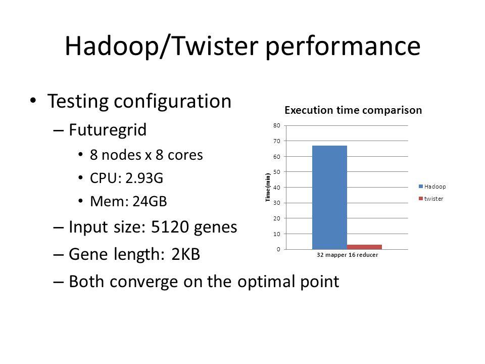 Hadoop/Twister performance Testing configuration – Futuregrid 8 nodes x 8 cores CPU: 2.93G Mem: 24GB – Input size: 5120 genes – Gene length: 2KB – Both converge on the optimal point