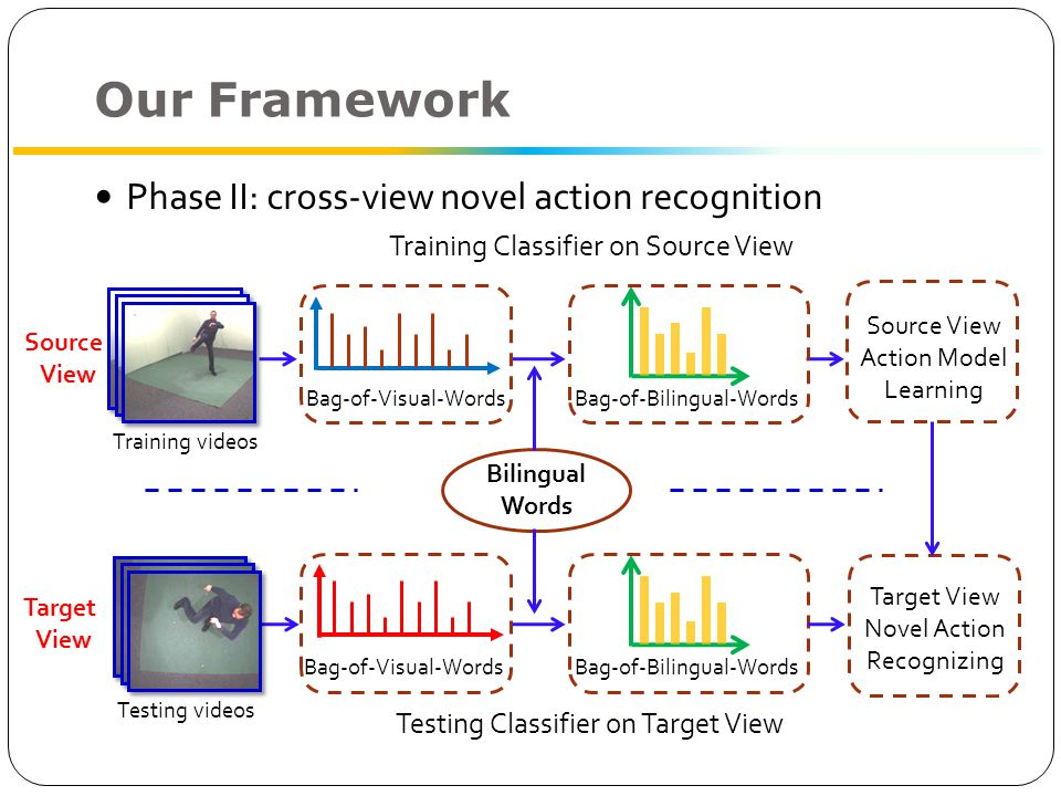 Our Framework Phase II: cross-view novel action recognition Source View Source View Action Model Learning Bilingual Words Bag-of-Visual-WordsBag-of-Bilingual-WordsBag-of-Visual-WordsBag-of-Bilingual-Words Target View Novel Action Recognizing Training Classifier on Source View Testing Classifier on Target View Training videos Target View Testing videos