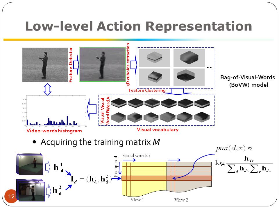 12 Low-level Action Representation Acquiring the training matrix M Feature Detector 3D cuboids extraction Feature Clustering Visual Word A Visual Word B Video-words histogram Visual vocabulary Bag-of-Visual-Words (BoVW) model Examples d visual words x View 1 View 2