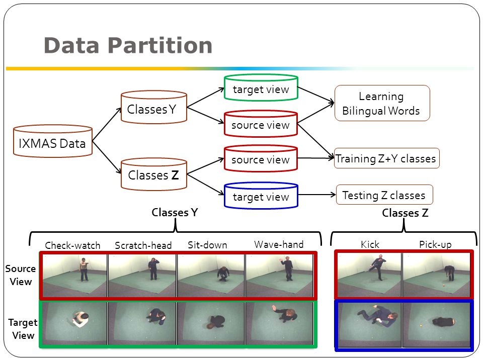 Data Partition Kick Pick-up Classes Z Check-watchScratch-head Sit-down Wave-hand Source View Target View Classes Y IXMAS Data Classes Ys Classes Z source view target view Learning Bilingual Words Training Z+Y classesTesting Z classes source view target view
