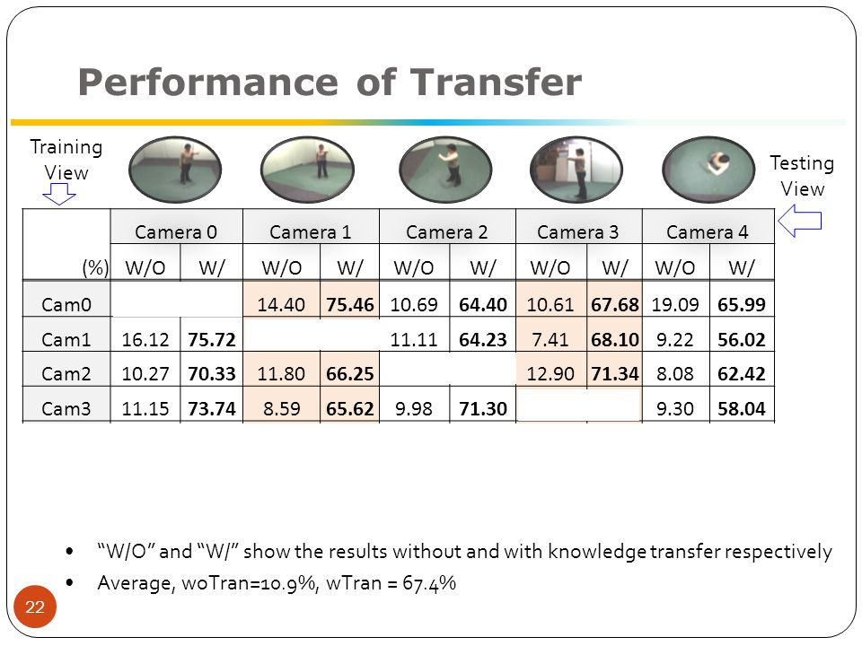 Performance of Transfer (%) Camera 0Camera 1Camera 2Camera 3Camera 4 W/OW/W/OW/W/OW/W/OW/W/OW/ Cam0 14.4075.4610.6964.4010.6167.6819.0965.99 Cam116.1275.72 11.1164.237.4168.109.2256.02 Cam210.2770.3311.8066.25 12.9071.348.0862.42 Cam311.1573.748.5965.629.9871.30 9.3058.04 Cam48.8071.348.4666.299.2270.8810.0663.55 22 Training View Testing View W/O and W/ show the results without and with knowledge transfer respectively Average, woTran=10.9%, wTran = 67.4%