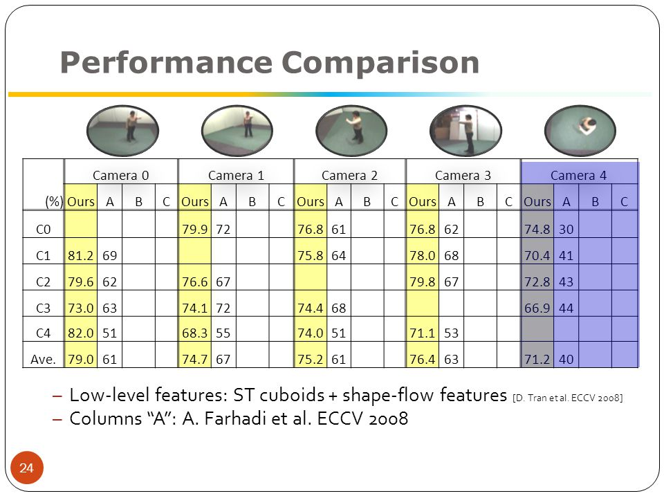 Performance Comparison – Low-level features: ST cuboids + shape-flow features [D.