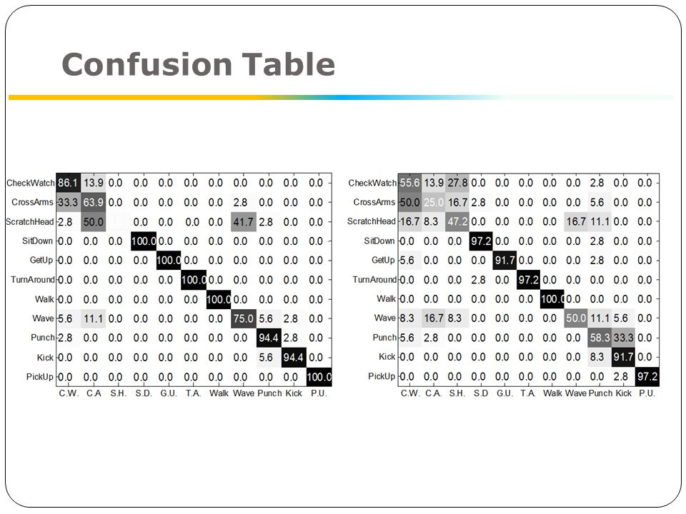Confusion Table