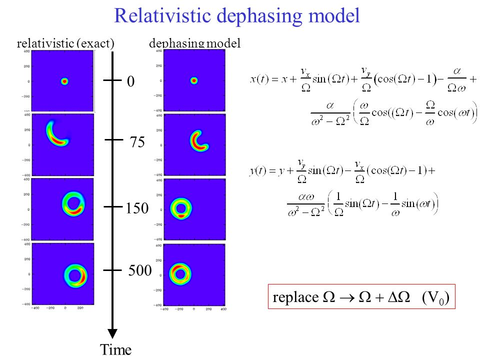 relativistic (exact)dephasing model Time 75 150 500 0 Relativistic dephasing model replace   (V 0 )