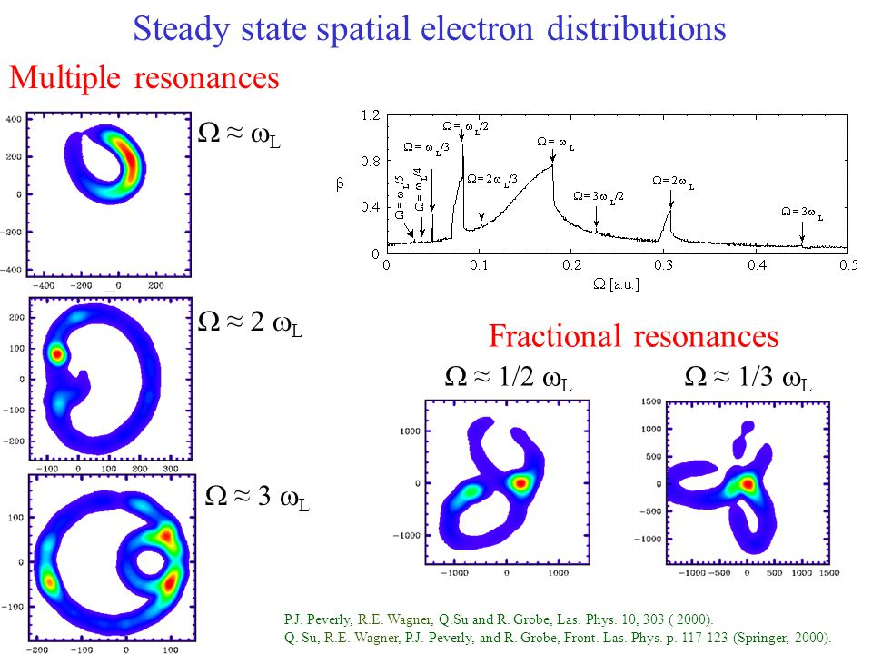 Steady state spatial electron distributions Multiple resonances Fractional resonances  ≈ 1/2  L  ≈ 1/3  L  ≈  L  ≈ 2  L  ≈ 3  L P.J.