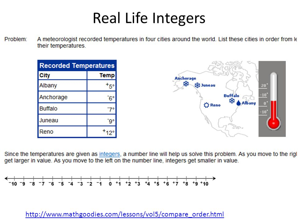 http://www.mathgoodies.com/lessons/vol5/compare_order.html Real Life Integers