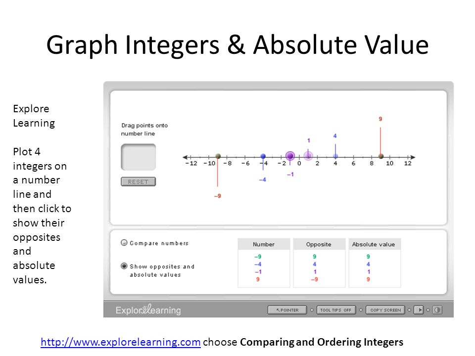 http://www.explorelearning.comhttp://www.explorelearning.com choose Comparing and Ordering Integers Explore Learning Plot 4 integers on a number line