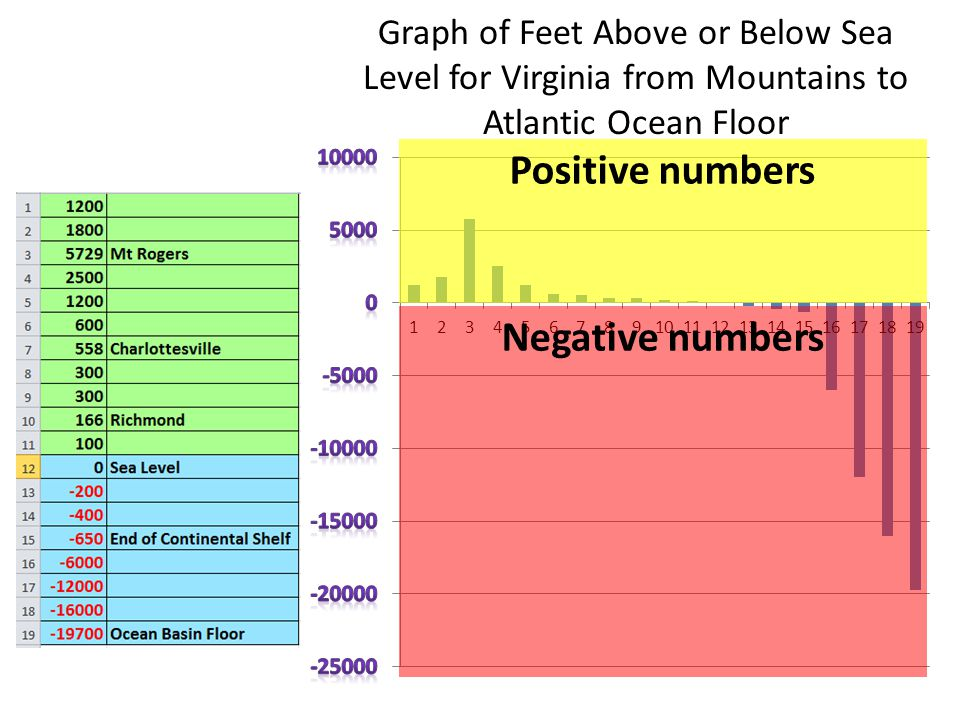 Graph of Feet Above or Below Sea Level for Virginia from Mountains to Atlantic Ocean Floor Positive numbers Negative numbers