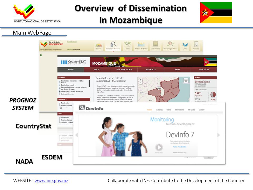 Main WebPage PROGNOZSYSTEM CountryStat ESDEM Overview of Dissemination In Mozambique WEBSITE: www.ine.gov.mz Collaborate with INE. Contribute to the D