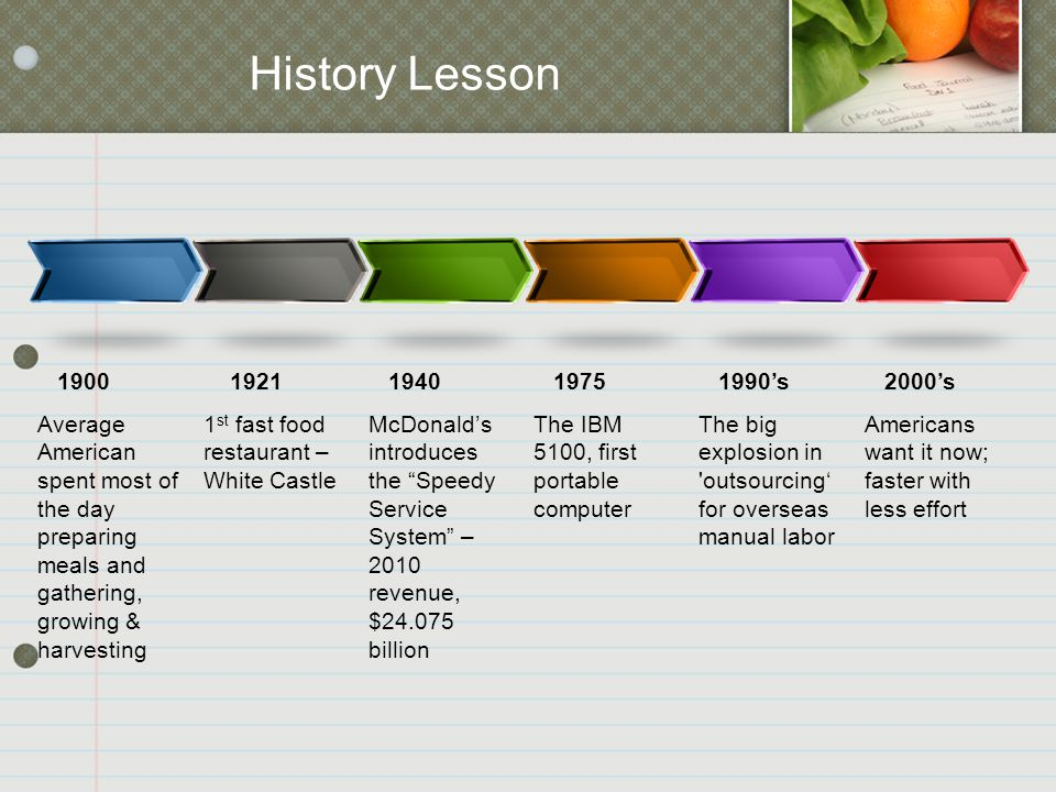 History Lesson Average American spent most of the day preparing meals and gathering, growing & harvesting 1900 1 st fast food restaurant – White Castle 1921 McDonald's introduces the Speedy Service System – 2010 revenue, $24.075 billion 1940 The IBM 5100, first portable computer 1975 The big explosion in outsourcing' for overseas manual labor 1990's Americans want it now; faster with less effort 2000's