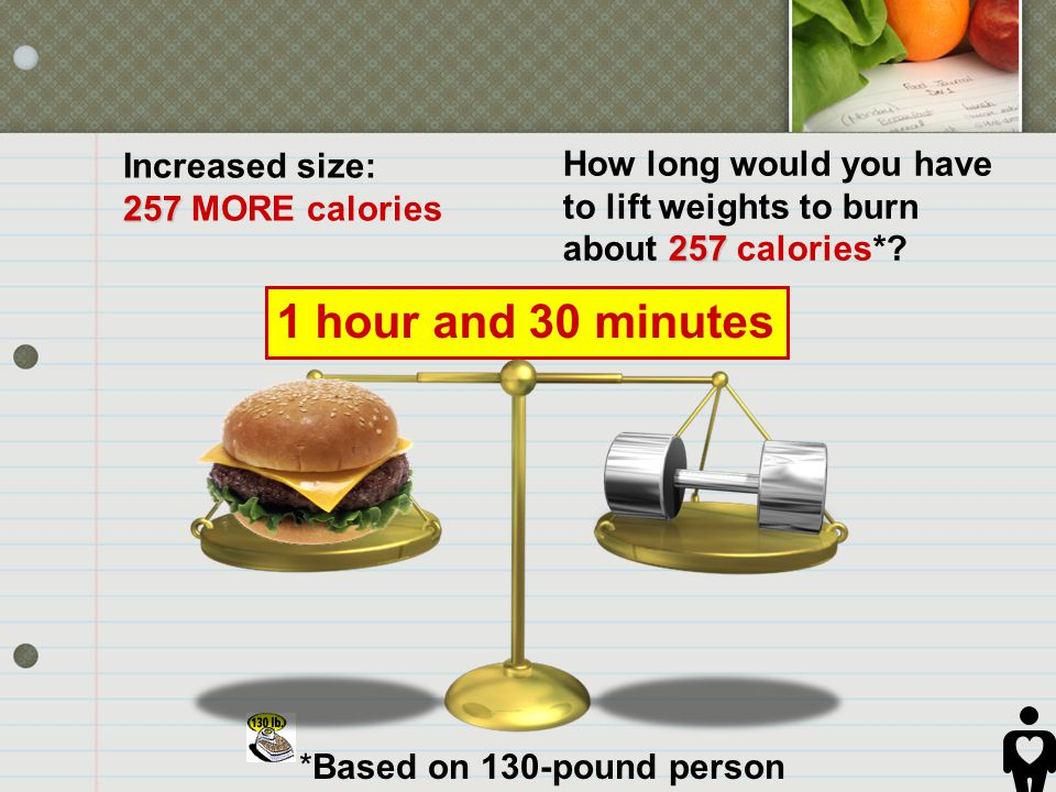 *Based on 130-pound person How long would you have 257 to lift weights to burn about 257 calories*? 257 Increased size: 257 MORE calories 1 hour and 3
