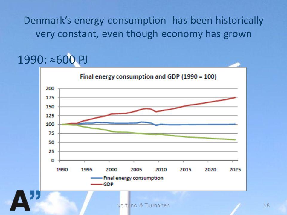 Denmark's energy consumption has been historically very constant, even though economy has grown 1990: ≈600 PJ Kartano & Tuunanen18