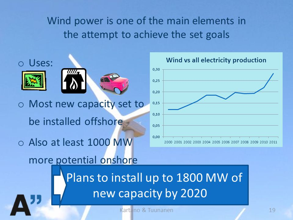 Wind power is one of the main elements in the attempt to achieve the set goals o Uses: o Most new capacity set to be installed offshore o Also at least 1000 MW more potential onshore Plans to install up to 1800 MW of new capacity by 2020 Kartano & Tuunanen19