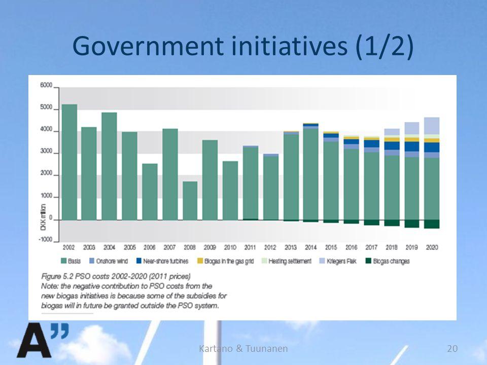 Government initiatives (1/2) Kartano & Tuunanen20