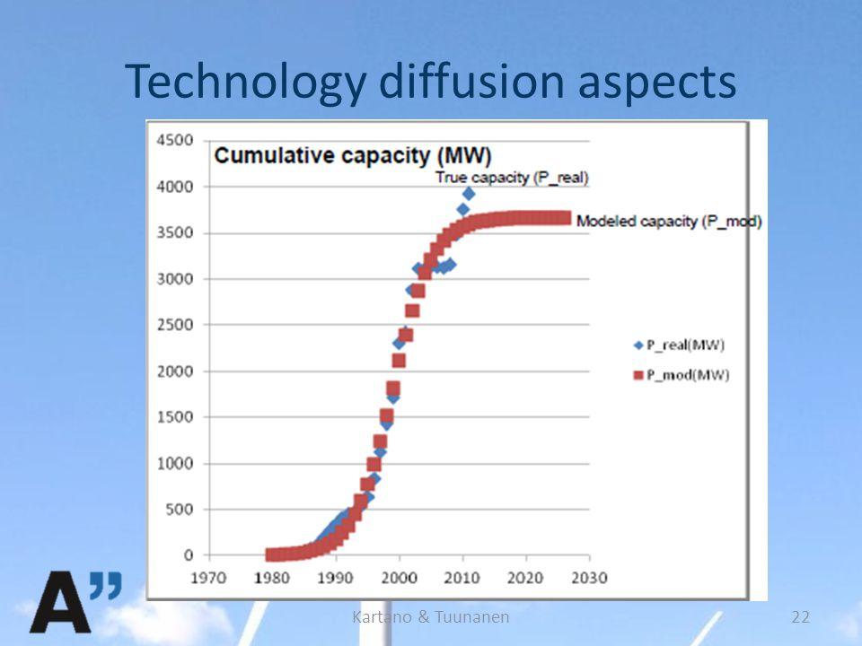 Technology diffusion aspects Kartano & Tuunanen22
