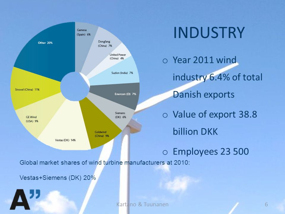 INDUSTRY o Year 2011 wind industry 6.4% of total Danish exports o Value of export 38.8 billion DKK o Employees 23 500 Global market shares of wind turbine manufacturers at 2010: Vestas+Siemens (DK) 20% Kartano & Tuunanen6