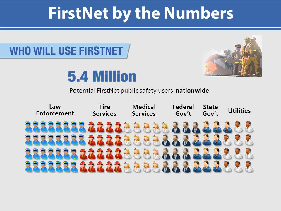 To provide emergency responders with the first nationwide, high-speed, wireless broadband network dedicated to public safety FirstNet becomes Law PL 112-96 authorized to build the FirstNet network.