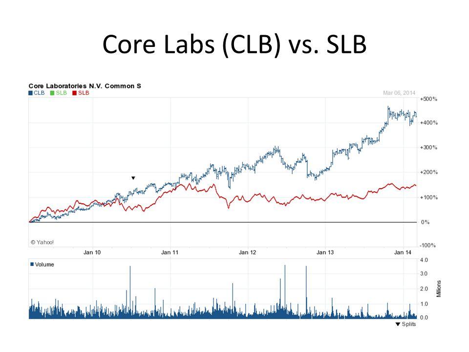 Core Labs (CLB) vs. SLB
