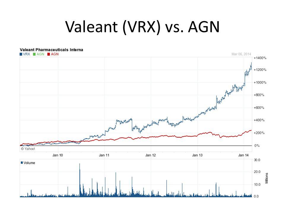 Valeant (VRX) vs. AGN
