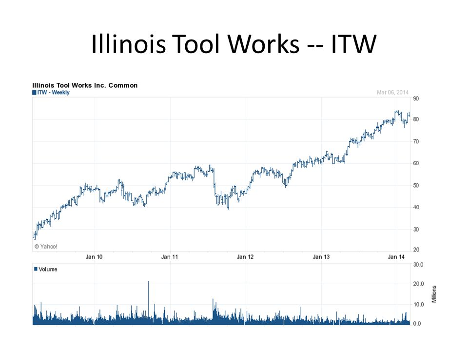 Illinois Tool Works -- ITW