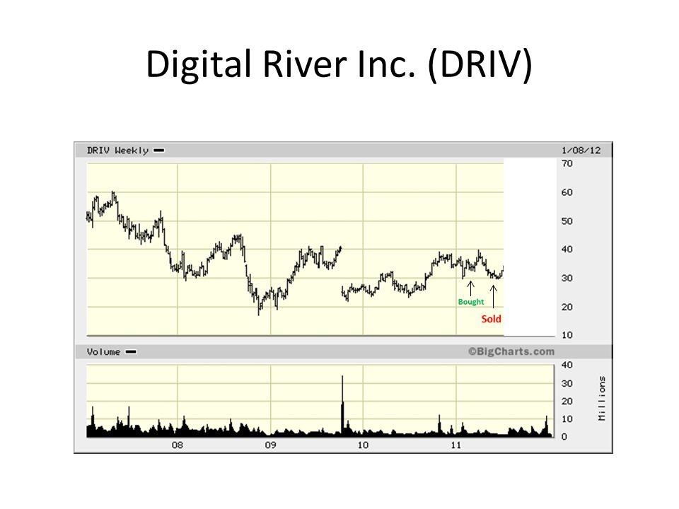 Digital River Inc. (DRIV)