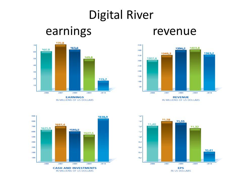 Digital River earnings revenue
