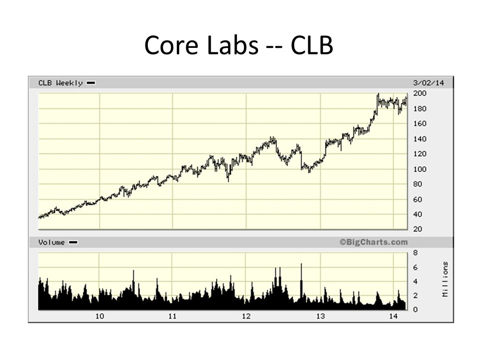 Core Labs -- CLB