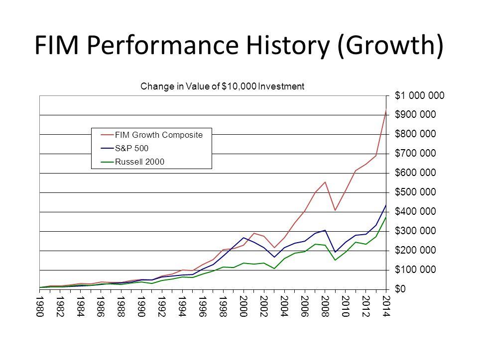 FIM Performance History (Growth)