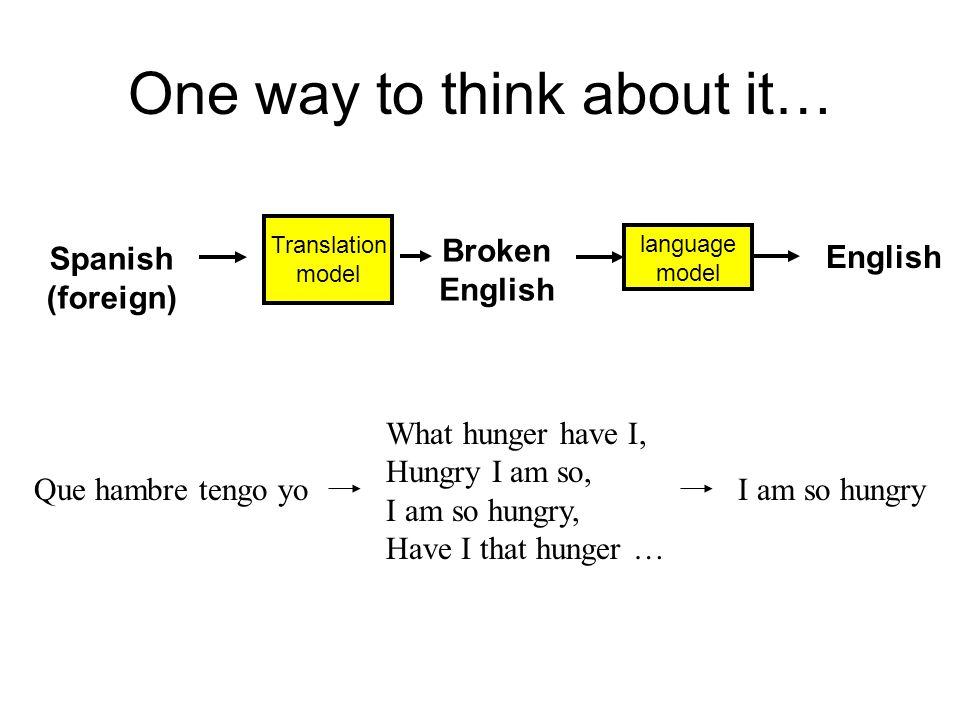 One way to think about it… Spanish (foreign) Translation model language model Broken English Que hambre tengo yo What hunger have I, Hungry I am so, I am so hungry, Have I that hunger … I am so hungry