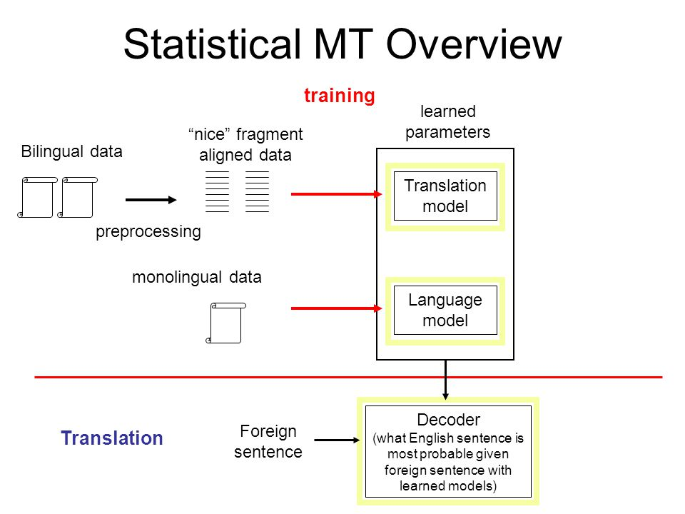 Statistical MT Overview Bilingual data preprocessing nice fragment aligned data Translation model training monolingual data Language model learned parameters Foreign sentence Translation Decoder (what English sentence is most probable given foreign sentence with learned models)