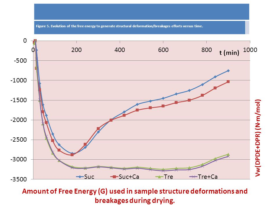 Amount of Free Energy (G) used in sample structure deformations and breakages during drying. Figure 5. Evolution of the free energy to generate struct