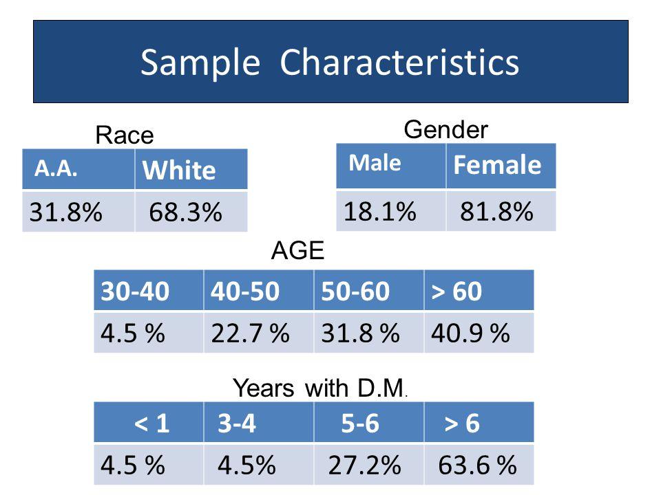 Sample Characteristics A.A. White 31.8% 68.3% Male Female 18.1% 81.8% 30-4040-5050-60> 60 4.5 %22.7 %31.8 %40.9 % < 1 3-4 5-6 > 6 4.5 % 27.2% 63.6 % R