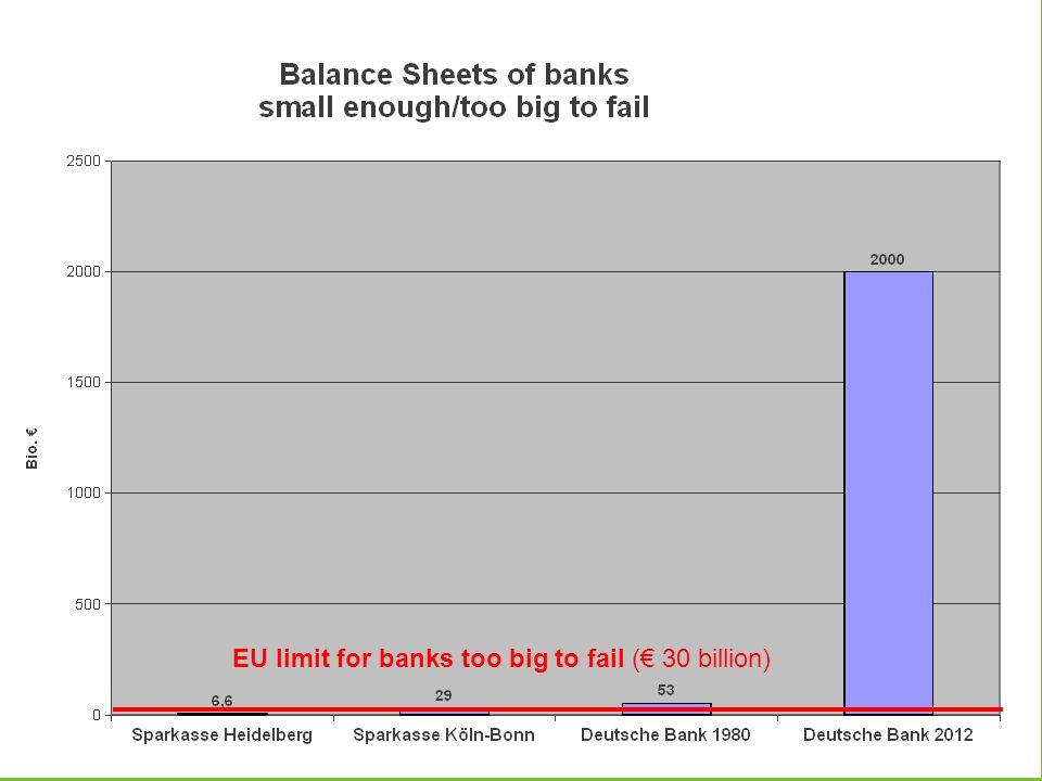 EU limit for banks too big to fail (€ 30 billion)